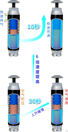 康米尔KP02军用净水器使用泄压阀出水速度提升示意图