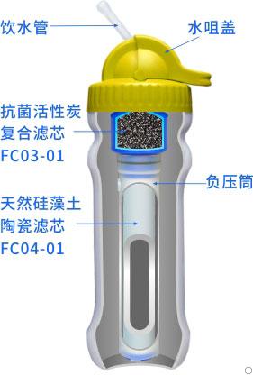 康米尔PB01救援净水壶整体剖面展示