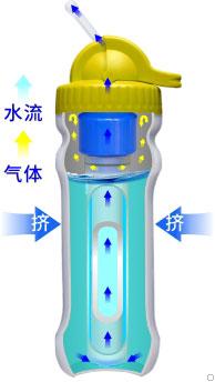 康米尔PB01救援净水壶挤压式原理展示