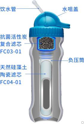 康米尔PB01应急净水瓶整体剖面展示