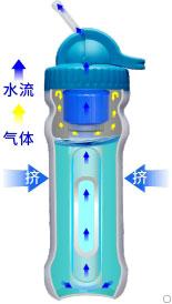 康米尔PB01应急净水瓶挤压式原理展示